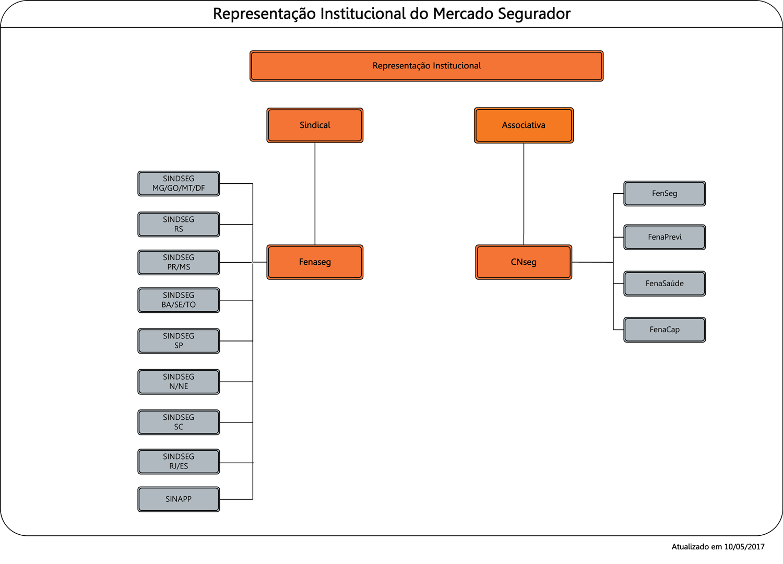 Organograma_Representacao Inst Mercado Seg 10 05_2017.png
